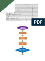 Diagrama de Flujo Servicio de Cafeteria
