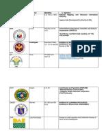 Departments or Agencies