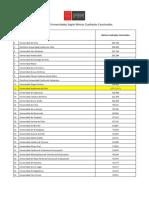 Rankings Ues Según Metros Cuadrados Construidos