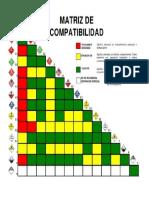 Matriz de Compatibilidad Productos Quimicos