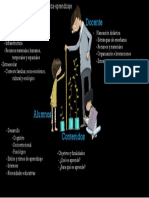 Elementos Del Proceso de Enseñanza-Aprendizaje