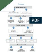 Os verbos - esquema.pdf