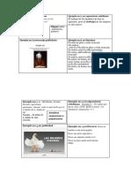 cuadro con ejemplos de las figuras literarias
