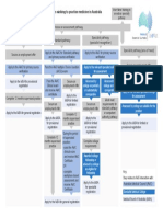 Medical Board Flowchart Overview of Pathways to Registration for IMGs Wishing to Practise Medicine in Australia
