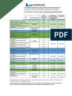 Ofertas Academicas de Licenciaturas Para Iniciar en Mayo 2019