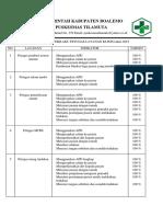 (2019) Indikator Perilaku Petugas Layanan Klinis