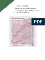 CDC &  Z Score