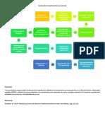 Diagrama proceso de producción de un medicamento parenteral