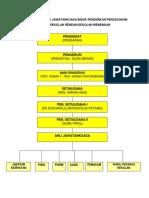 1.2 Carta Organisasi Unit PPDa Sekolah