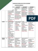 Cartel de Contenidos de Desarrollo Social y Personal 2018