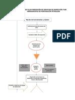 Ejemplo Identificación Peligros - Plantilla Gtc 45