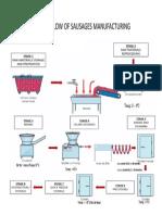 Sausages Manufacturing Flow