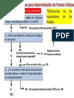 Arbol de Decision Pcc