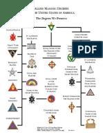 AMDDegreesChart.pdf
