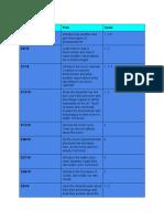 time frame - google docs