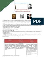 Cuadros comparativos de las principales teorías y corrientes pedagógicas y mas....docx