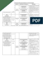 Matriz de Diversificación Curricular de Matematica de 1ero Secundaria