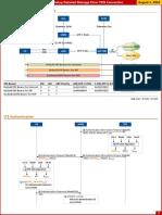 VoLTE Call Setup Flow - PDN Connection