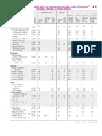 Tablas Propiedades Materiales Módulo Elasticidad SI-Inglés