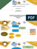 Fase 2 – Mapa Conceptual de Los Tres Sistemas y Protocolo Colaborativo