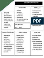 developmental domain concept map 1   1