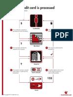 HowACreditCardIsProcessed.pdf