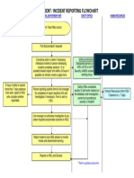 Accident and Incident Reporting Flow Chart.docx