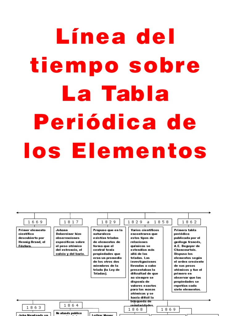 Recta historica de la tabla periodica urtaz Image collections