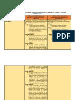 CUADRO COMPARATIVO EDUCACION COMPARADA ENTRE AMERICA LATINA E INTERNACIONAL.docx