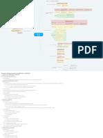 Mapa mental - Tudo_sobre_Audiência_de_tentativa_de_CONCILIAÇÃO