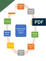 Diagrama de Proceso de Creacion de una Ley.docx