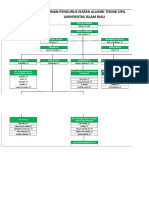 Struktur Organisasi Ika Ts Uir 2018 - 2022
