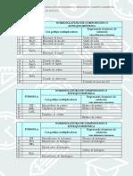 3º ESO Ejercicios de Formulación y Nomenclatura Reducido
