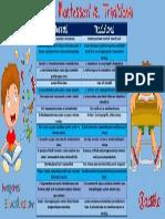 CuadroEducación Montessori vs. Tradicional1