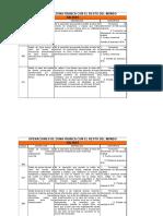 Matriz Códigos de Operaciones Zona franca Vigente 2019