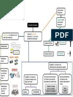 Mapa mental sobre el anális financiero
