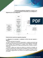 DIAGRAMA DE FLUJO DEL PROCEDIMIENTO MIGRATORIO.docx