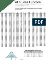 Z-Chart & Loss Function v05