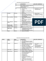Frcp Chart