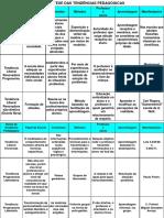 quadro-sintese-tendencias-pedagogicas.ppt