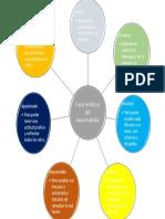 Mapa mental (Caracteristicas del emprendedor).docx