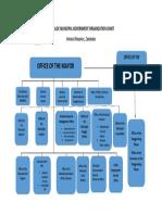 MASINLOC MUNICIPAL GOVERNMENT ORGANIZATION CHART.docx