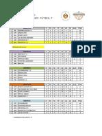 Futbol 7 Tabla de Posiciones 2 de Septiembre 0