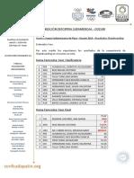 Reporte de Resultados_Skateboarding Juegos Sudamericanos Rosario 2019