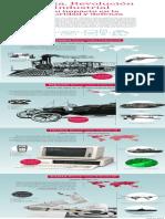 La cuarta Revolucion Industrial y su impacto en la defensa y la seguridad Infografia