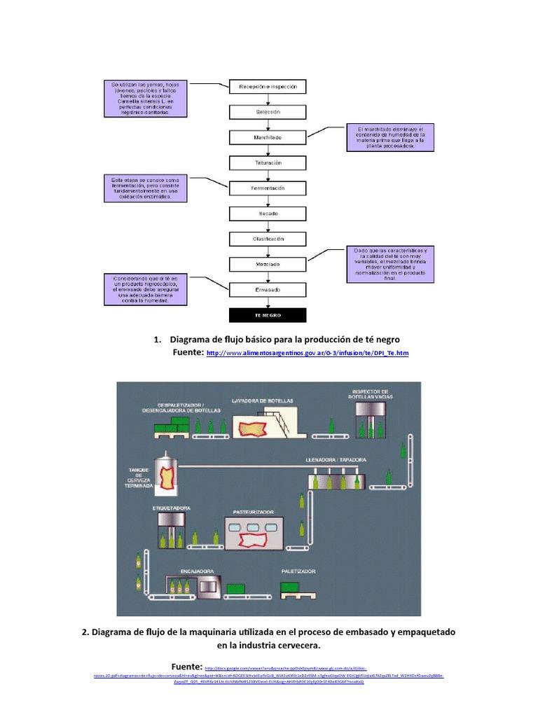 Diagrama de flujo bsico para la produccin de t negro ccuart Image collections