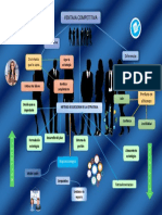 Mapa Mental Ventaja Estrategica (3)