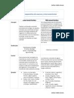Diferencias entre macronutriente y micronutriente