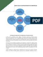 ELABORE UN ORGANIZADOR VISUAL DEL ENFOQUE BASADO EN COMPETENCIAS.docx