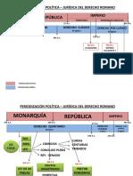 Periodización Política – Jurídica Del Derecho Romano